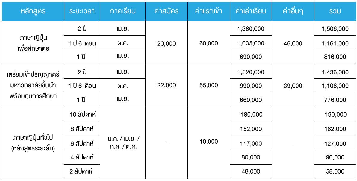 Sendagaya ค่าเล่าเรียน 2020