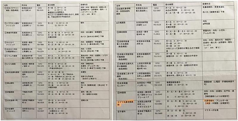 หาหมอที่ญี่ปุ่น โรงพยาบาล เกียวโต
